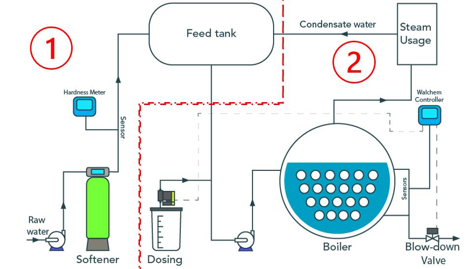 Kiểm soát chất lượng nước lò hơi online - hóa chất ức chế cáu cặn, ăn mòn